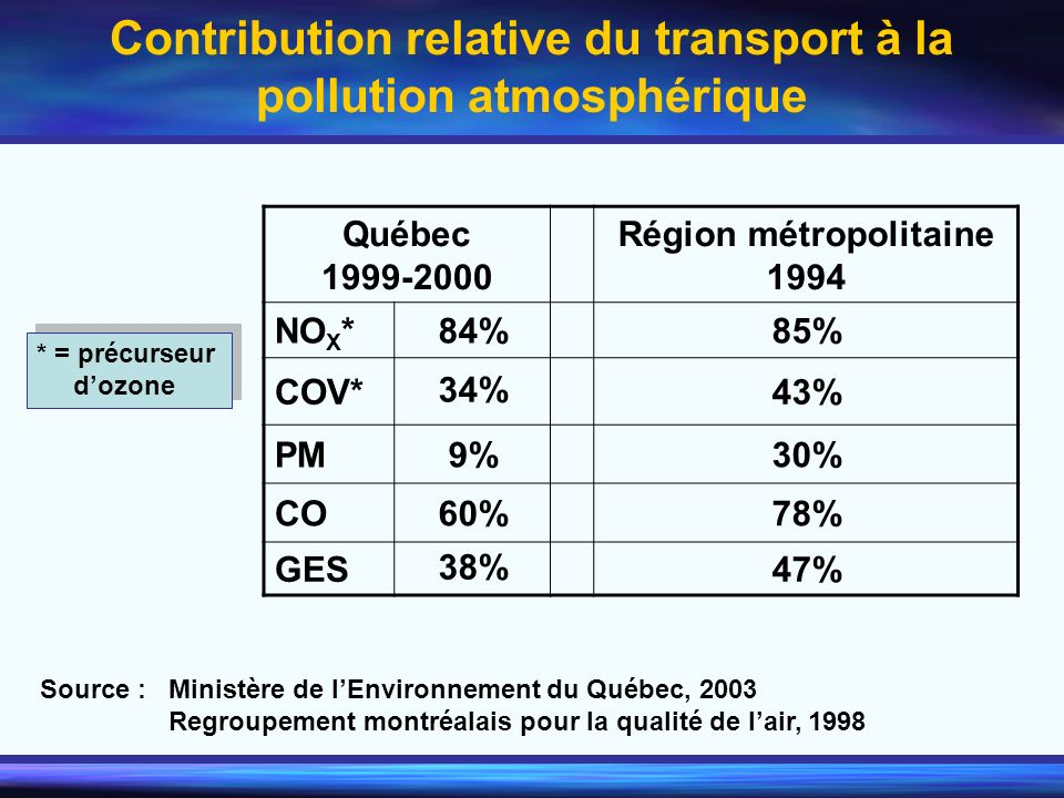 Contribution relative du transport à la pollution atmosphérique