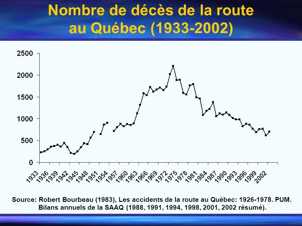 Nombre de décès de la route au Québec (1933-2002)