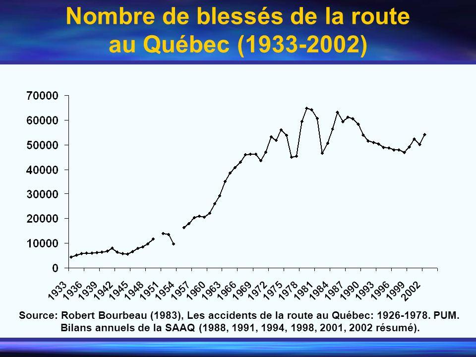 Nombre de blessés de la route au Québec (1933-2002)