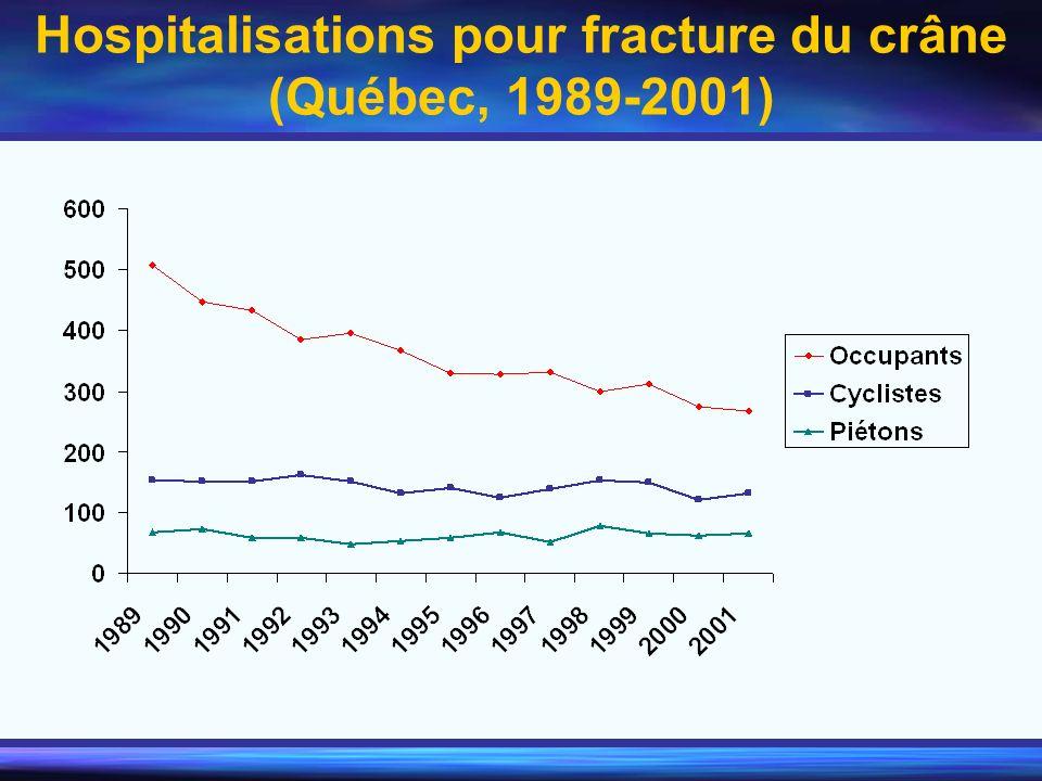 Hospitalisations pour fracture du crâne (Québec, 1989-2001)