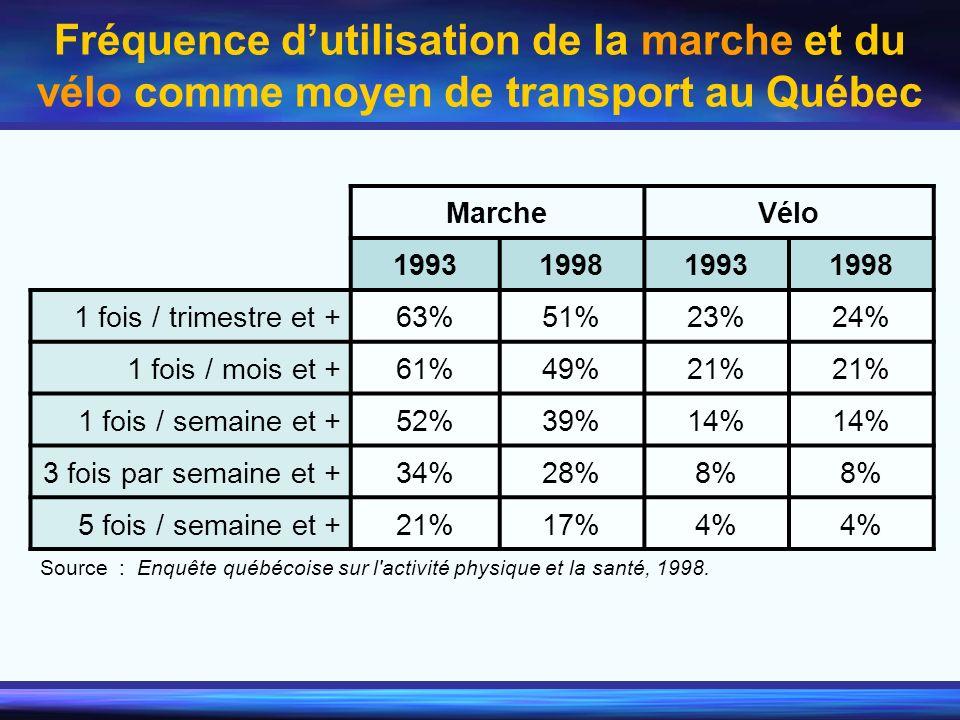 Fréquence d'utilisation de la marche et du vélo comme moyen de transport au Québec