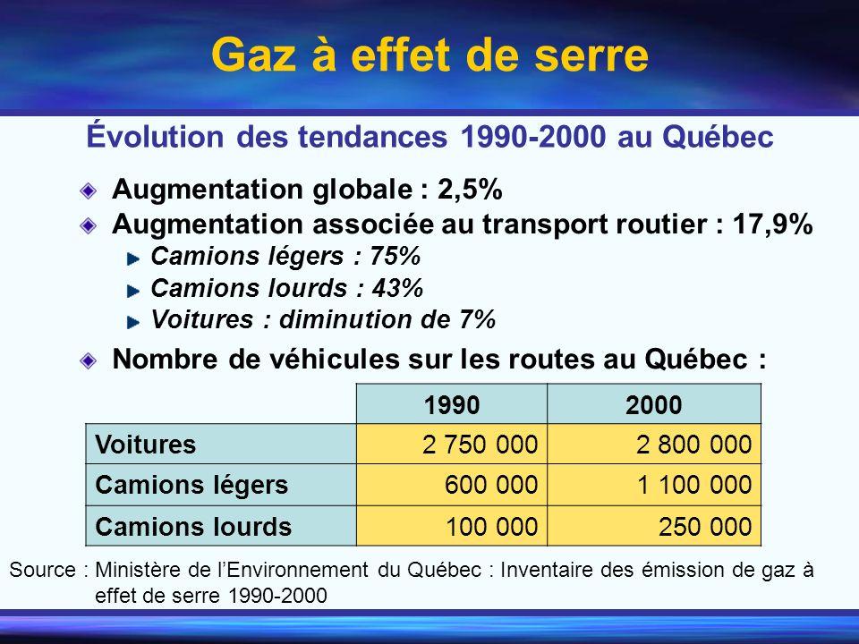 Évolution des tendances 1990-2000 au Québec