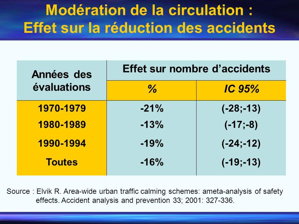 Modération de la circulation : Effet sur la réduction des accidents