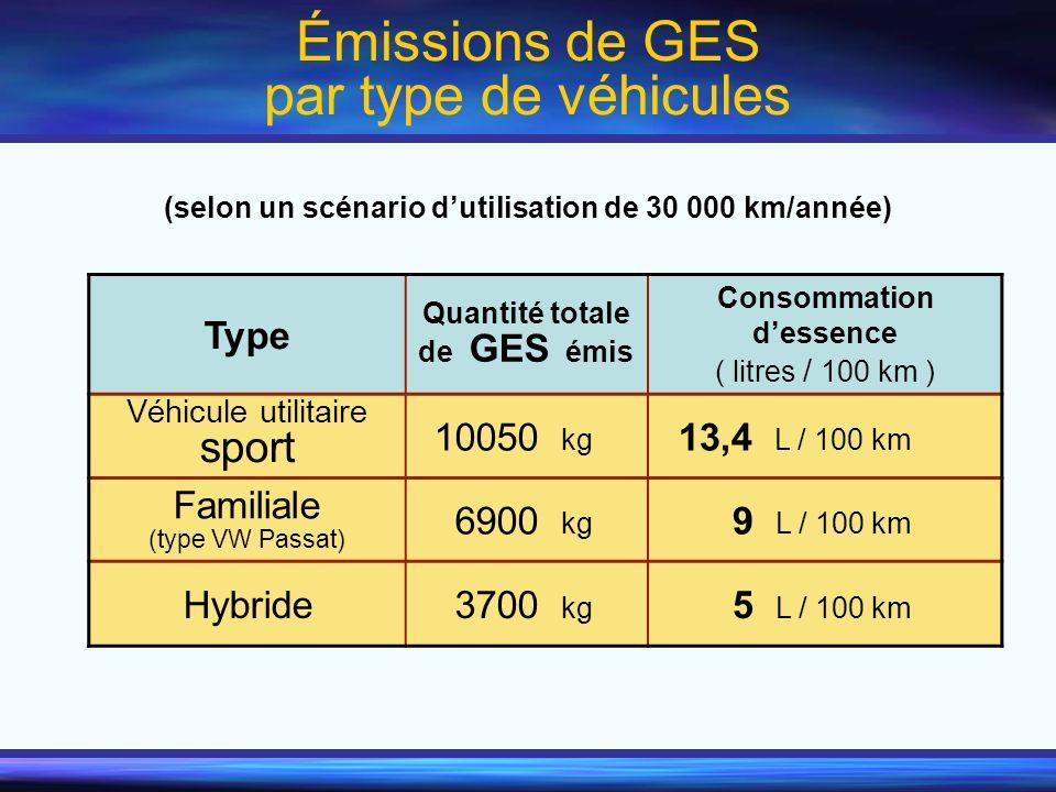 Émissions de GES par type de véhicules