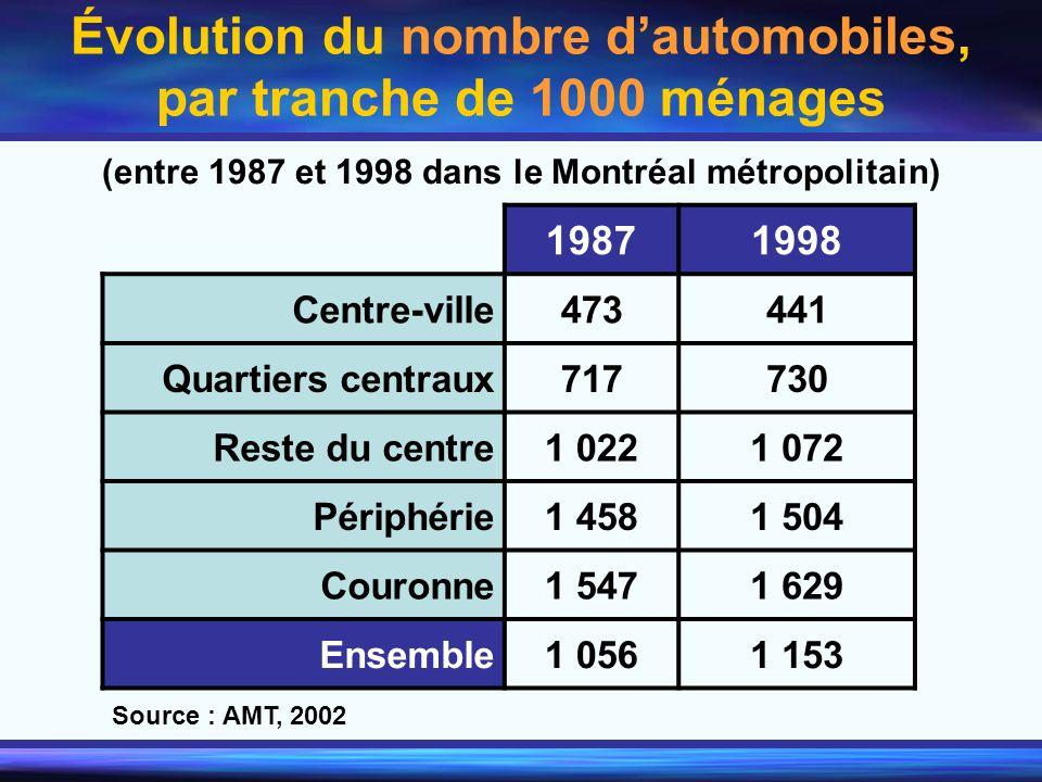 Évolution du nombre d'automobiles, par tranche de 1000 ménages
