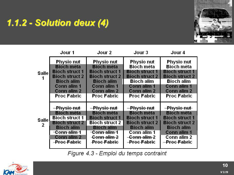 Figure 4.3 - Emploi du temps contraint