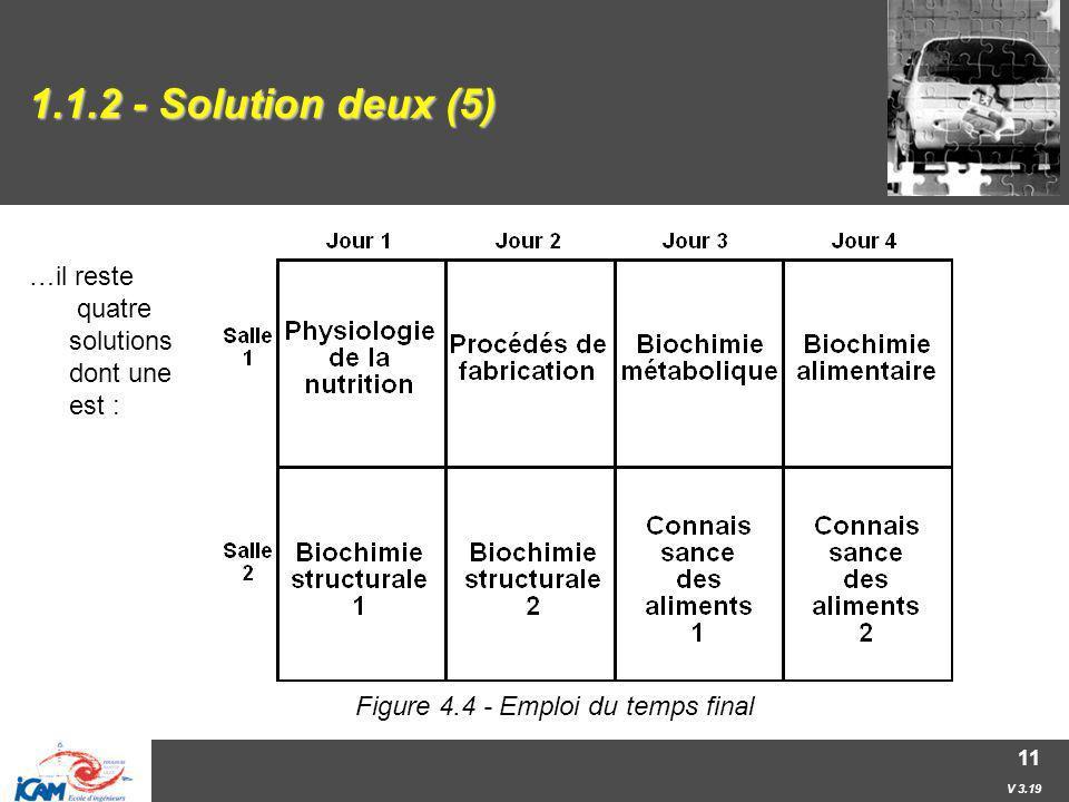 Figure 4.4 - Emploi du temps final