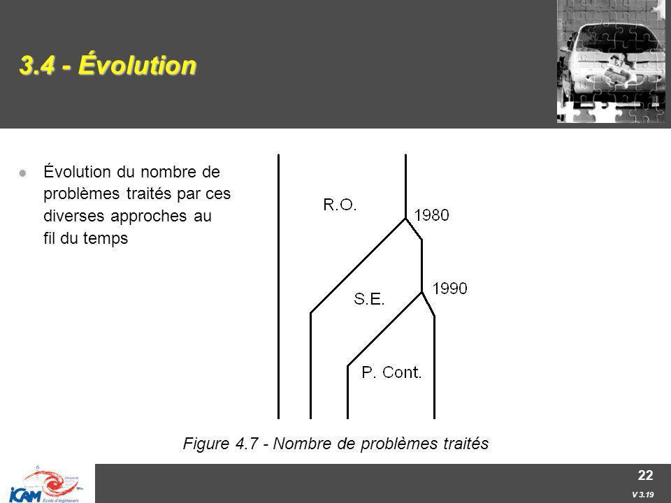 Figure 4.7 - Nombre de problèmes traités
