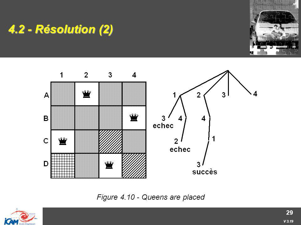 Figure 4.10 - Queens are placed