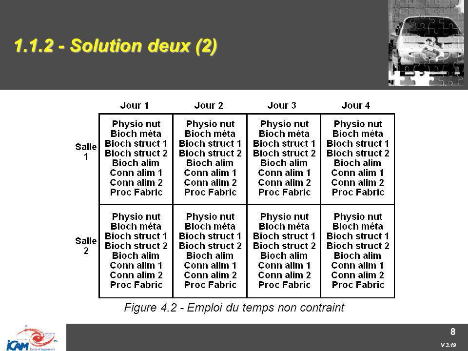Figure 4.2 - Emploi du temps non contraint