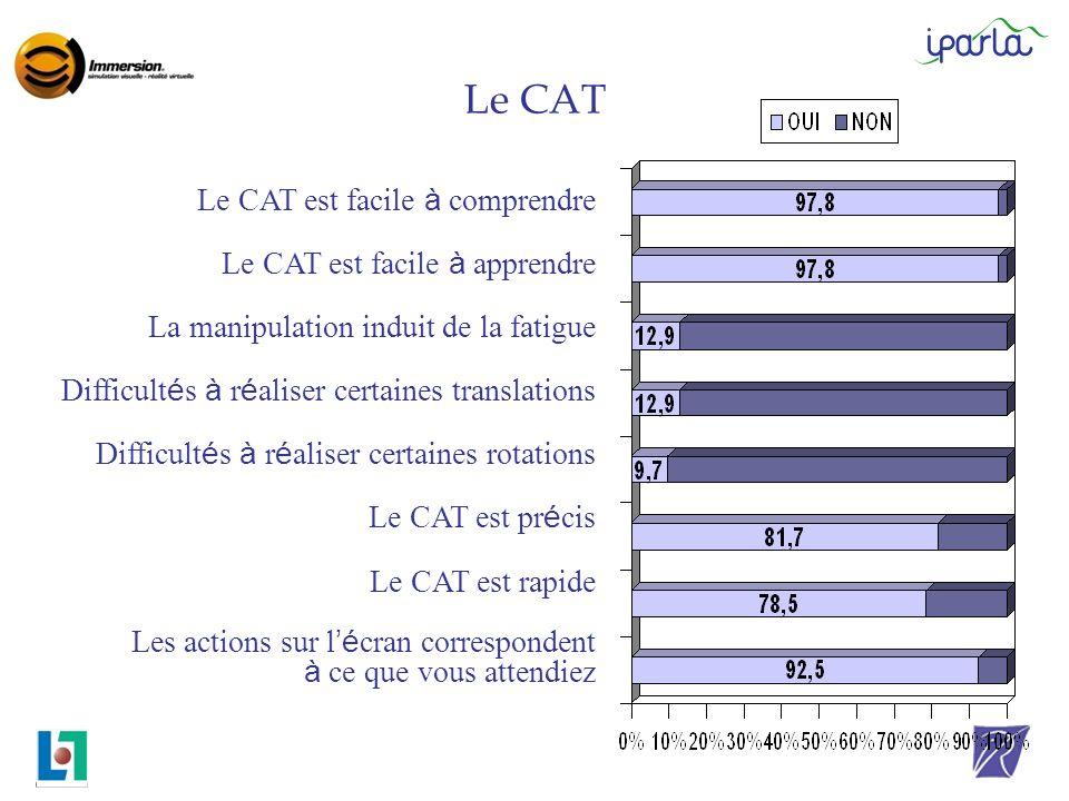 Le CAT Le CAT est facile à comprendre Le CAT est facile à apprendre