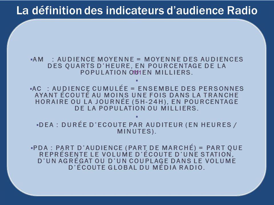 La définition des indicateurs d'audience Radio