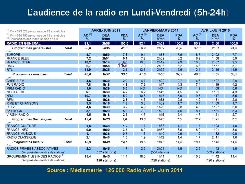 L'audience de la radio en Lundi-Vendredi (5h-24h)