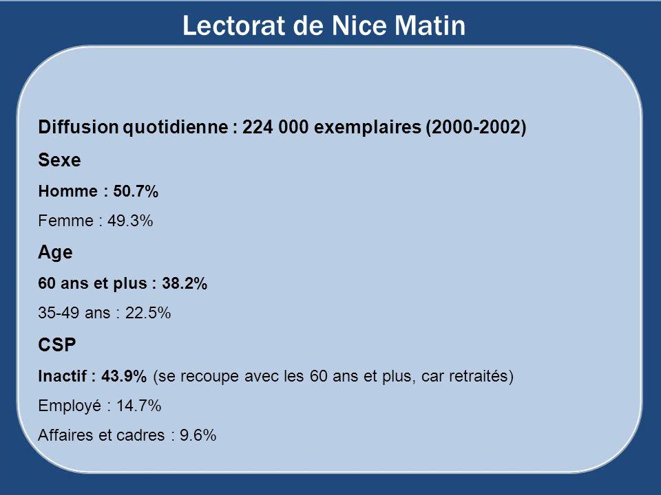 Lectorat de Nice Matin Diffusion quotidienne : 224 000 exemplaires (2000-2002) Sexe. Homme : 50.7%
