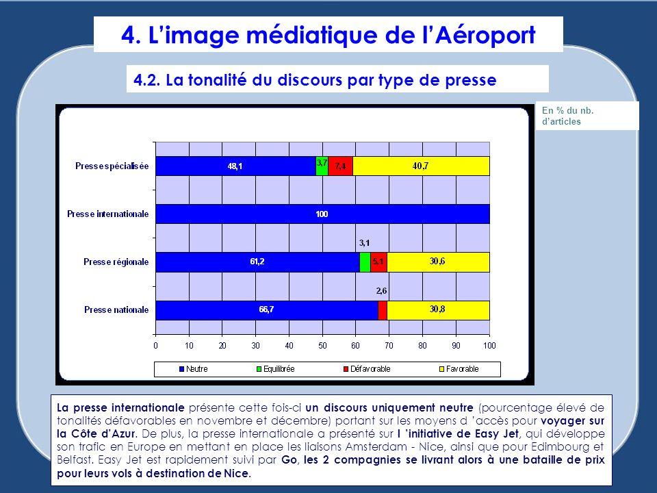 4. L'image médiatique de l'Aéroport