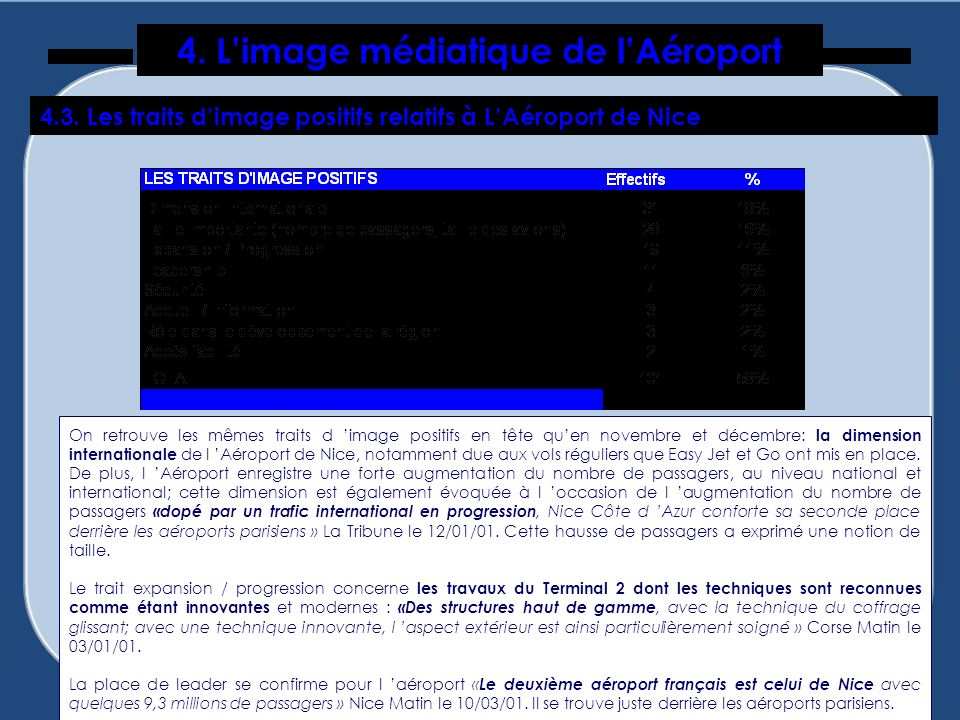4. L'image médiatique de l'Aéroport
