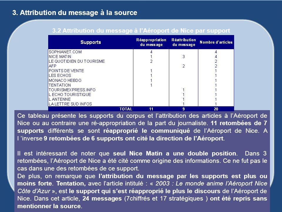 3.2 Attribution du message à l'Aéroport de Nice par support