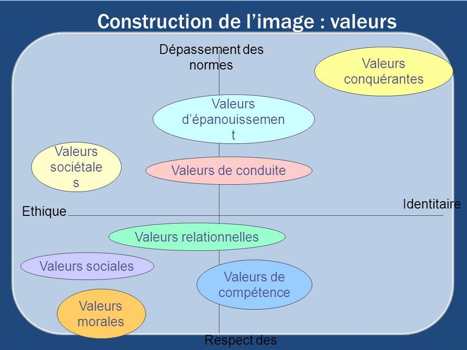 Construction de l'image : valeurs