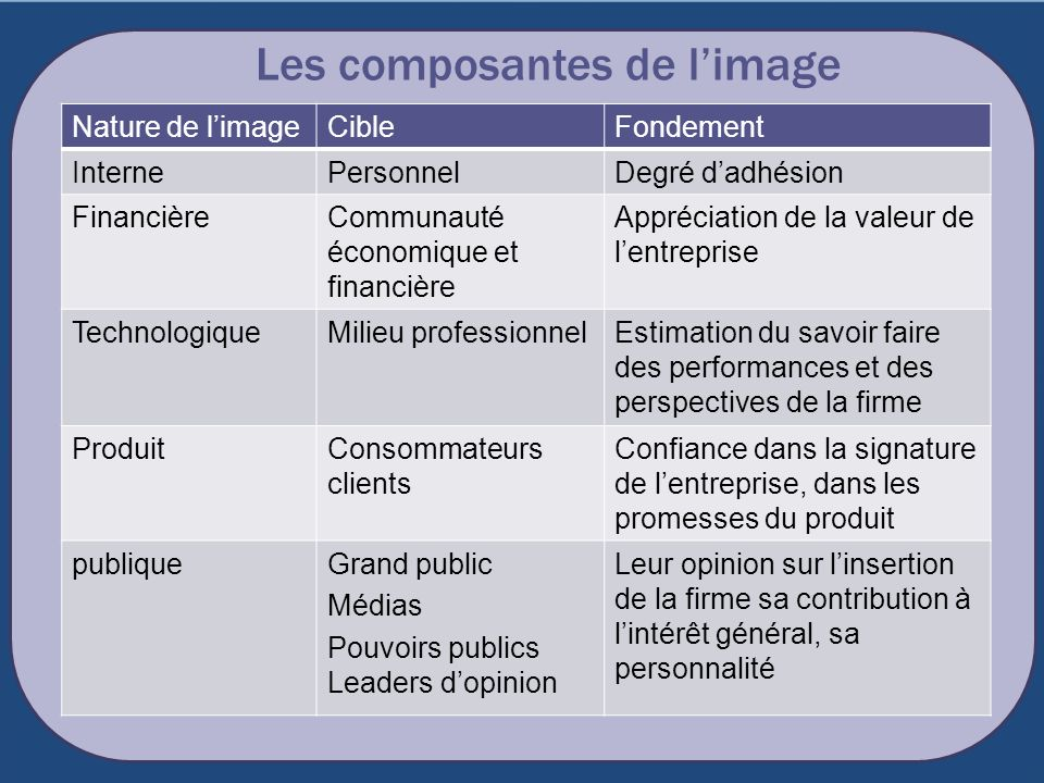 Les composantes de l'image