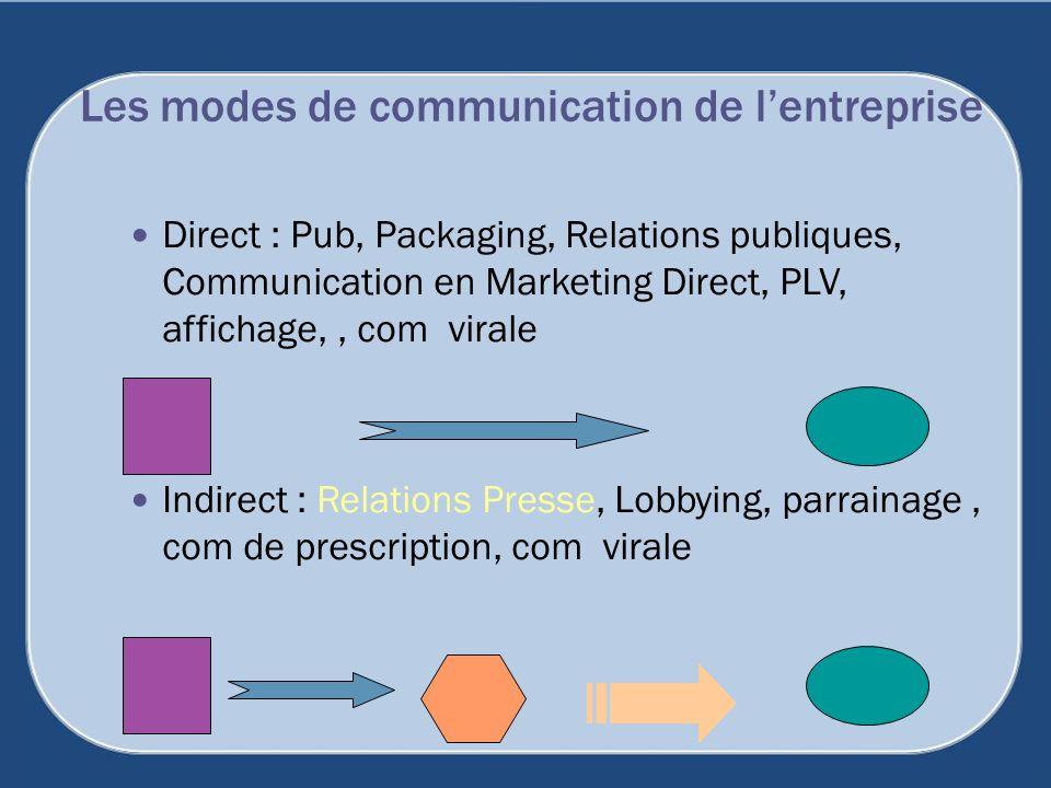 Les modes de communication de l'entreprise