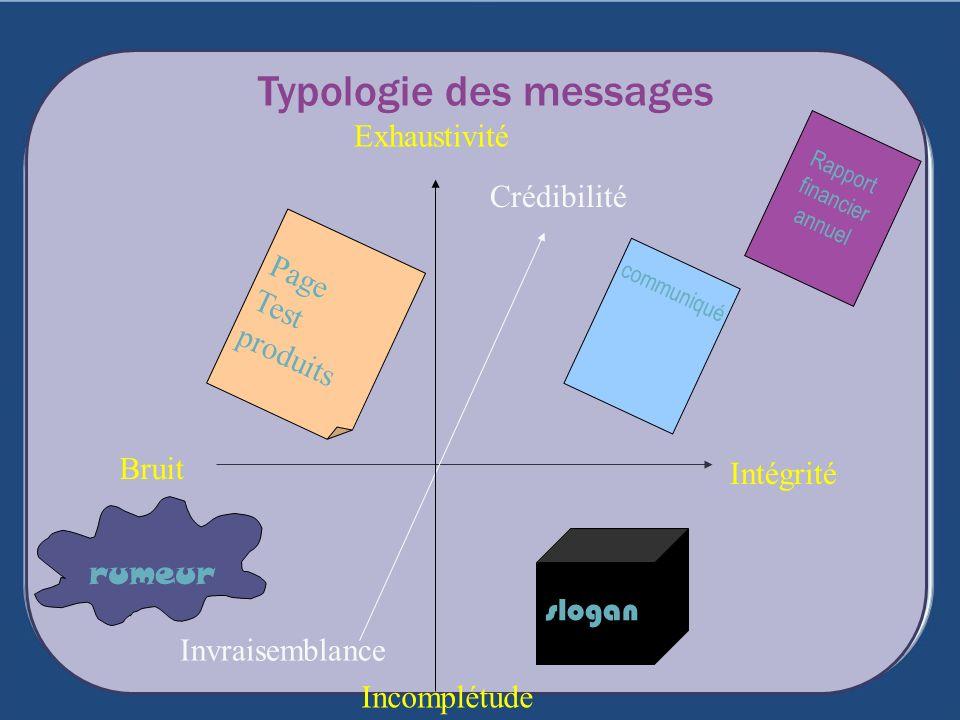 Typologie des messages