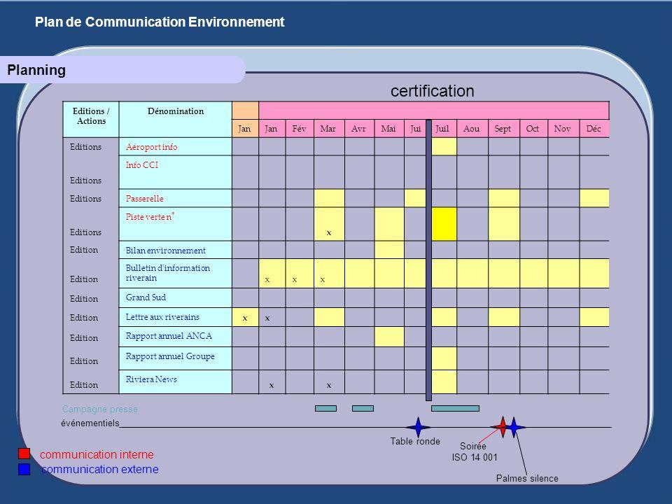 certification Planning Plan de Communication Environnement