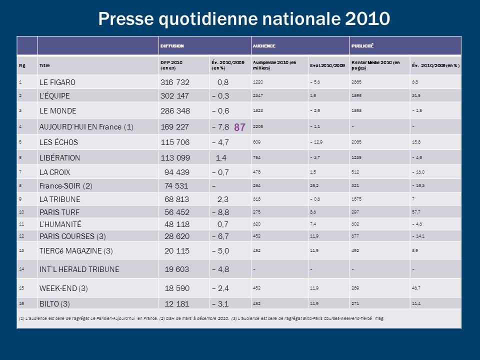 Presse quotidienne nationale 2010