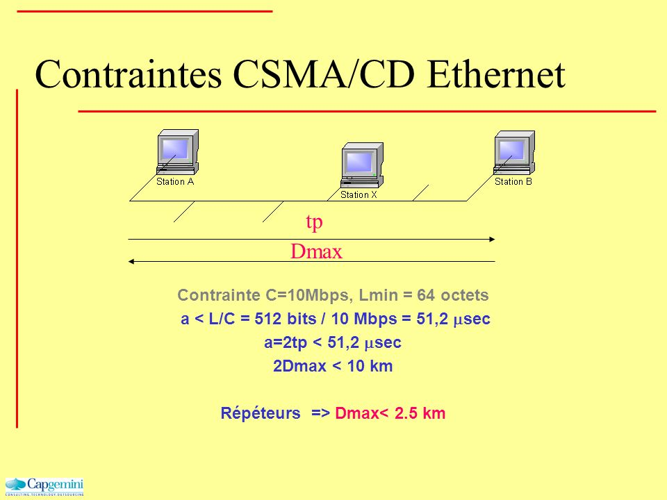 Contraintes CSMA/CD Ethernet