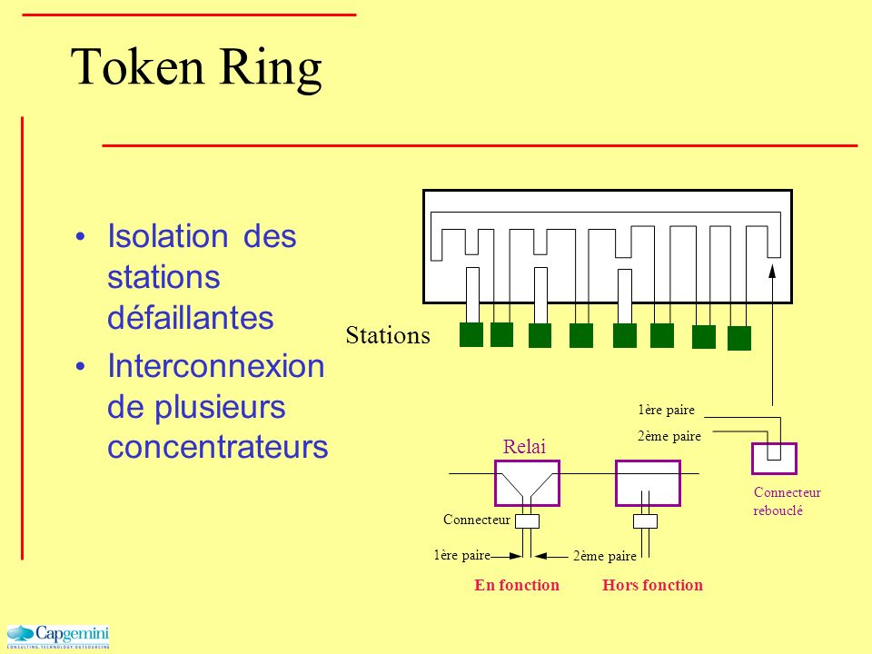 Token Ring Isolation des stations défaillantes