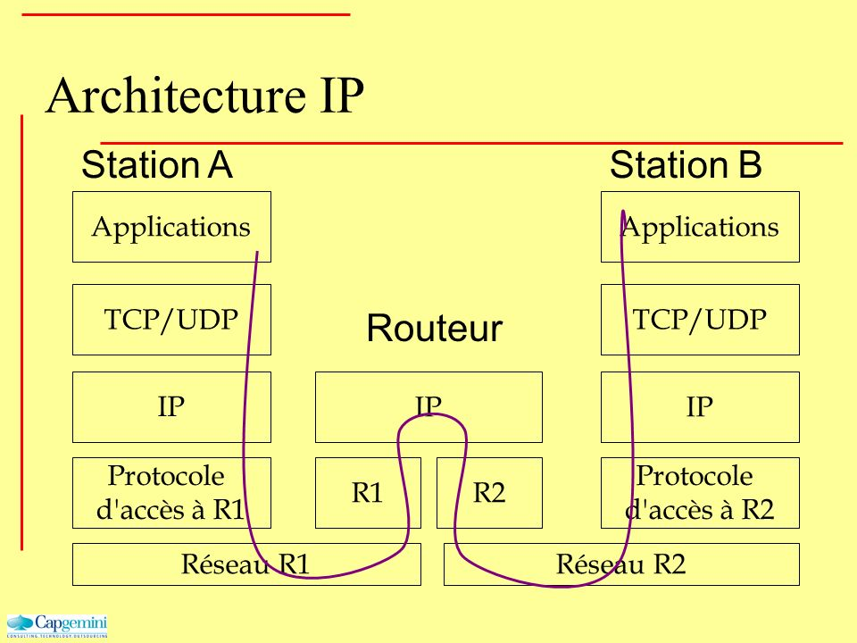 Architecture IP Station A Station B Routeur Applications Applications