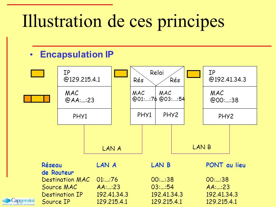 Illustration de ces principes