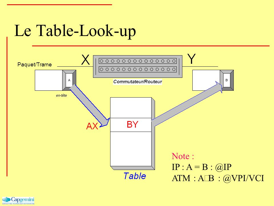 Le Table-Look-up Note : IP : A = B : @IP ATM : A¹B : @VPI/VCI