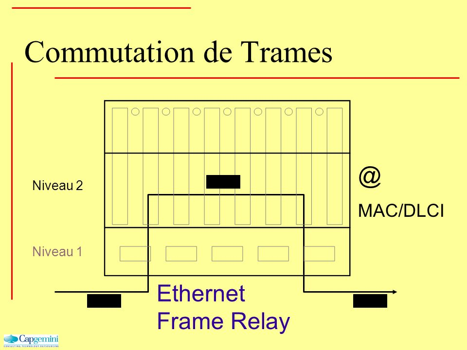 Commutation de Trames @ Ethernet Frame Relay MAC/DLCI Niveau 2