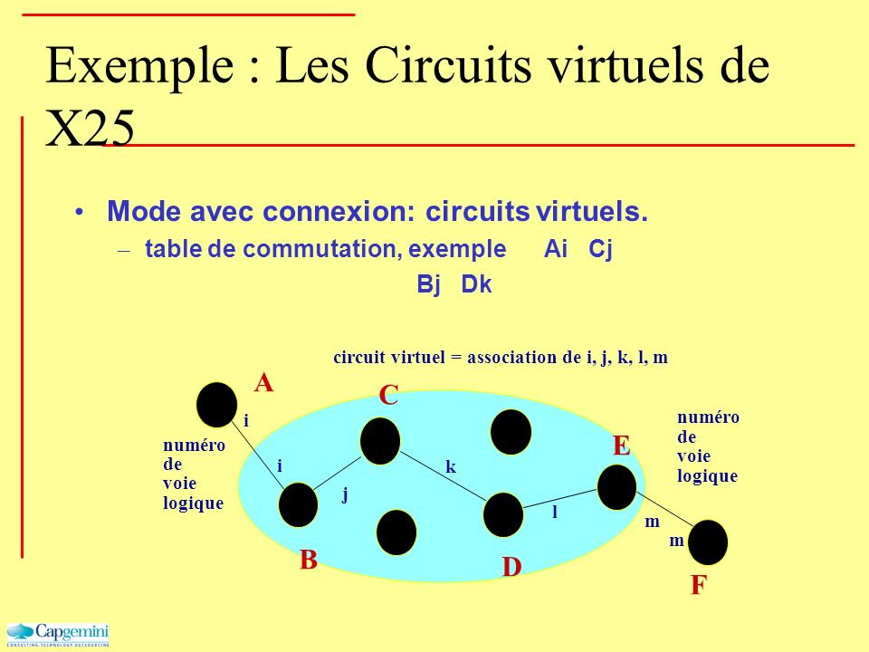 Exemple : Les Circuits virtuels de X25