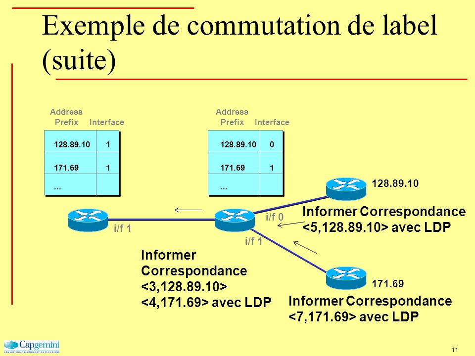 Exemple de commutation de label (suite)