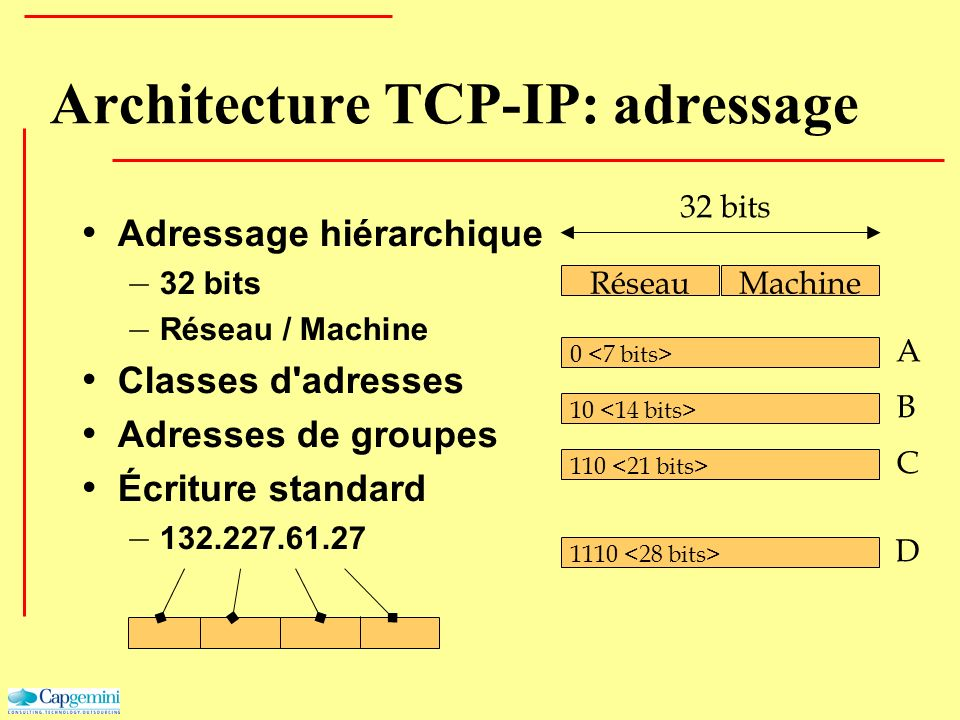 Architecture TCP-IP: adressage