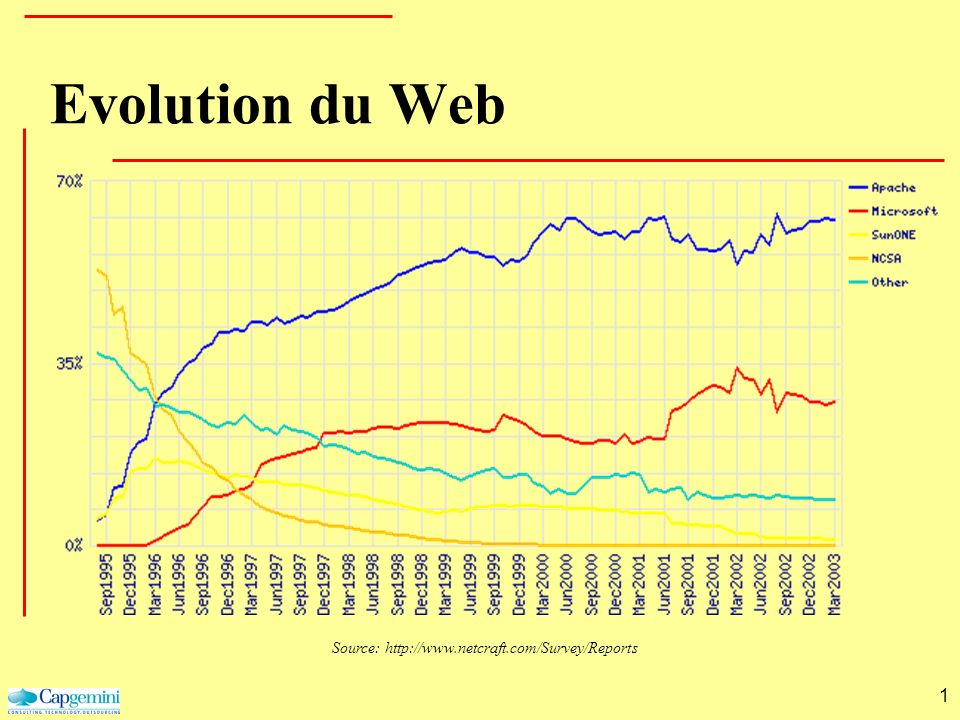 Evolution du Web 1 Source: http://www.netcraft.com/Survey/Reports