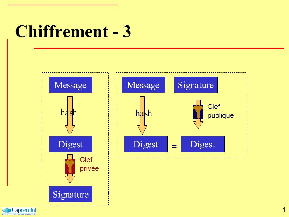 Chiffrement - 3 Message Message Signature hash hash Digest Digest