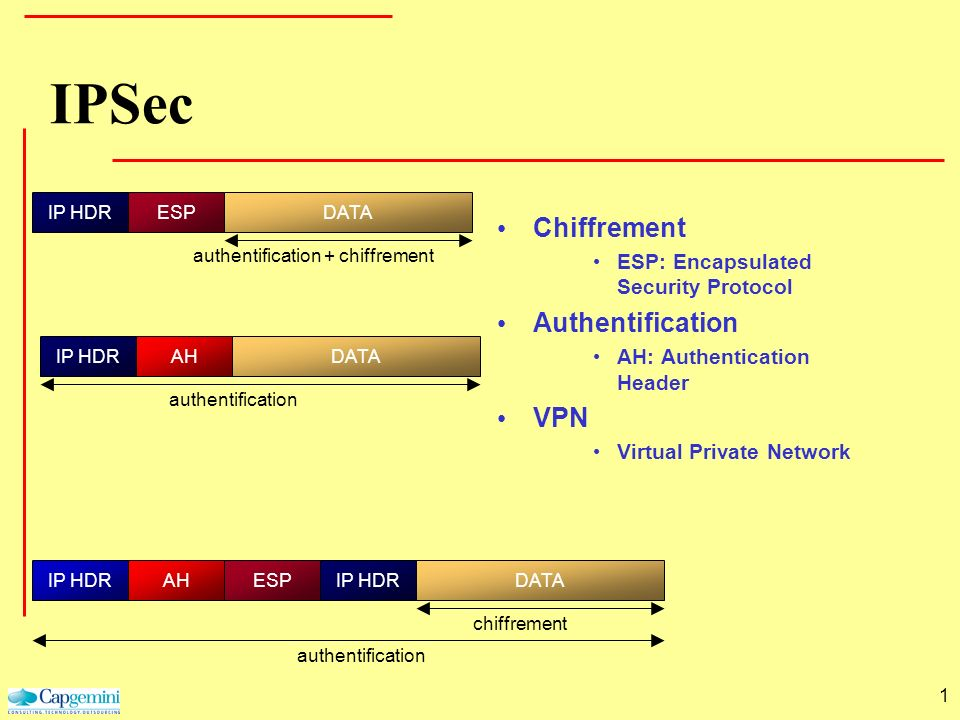 IPSec Chiffrement Authentification VPN