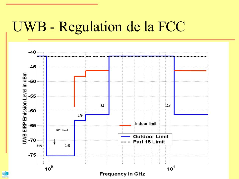 UWB - Regulation de la FCC
