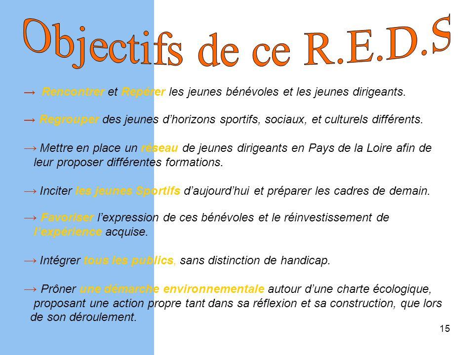 Objectifs de ce R.E.D.S → Rencontrer et Repérer les jeunes bénévoles et les jeunes dirigeants.