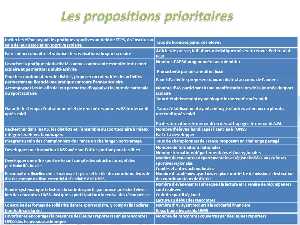 Les propositions prioritaires