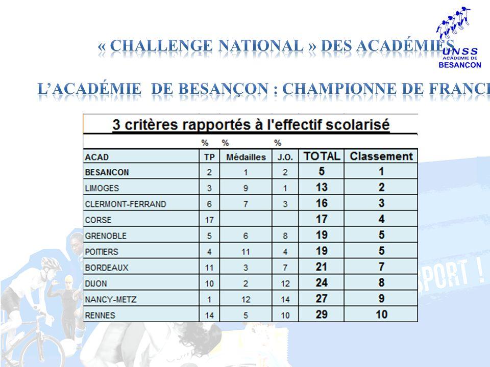 « Challenge national » des académies