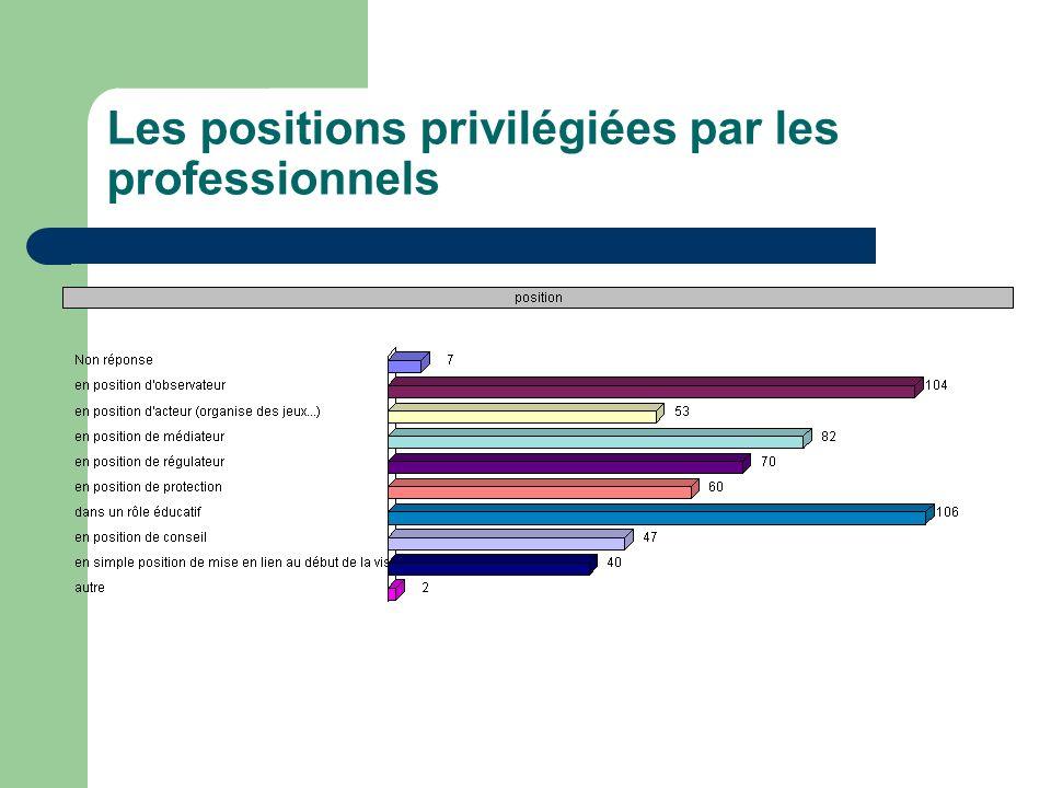 Les positions privilégiées par les professionnels