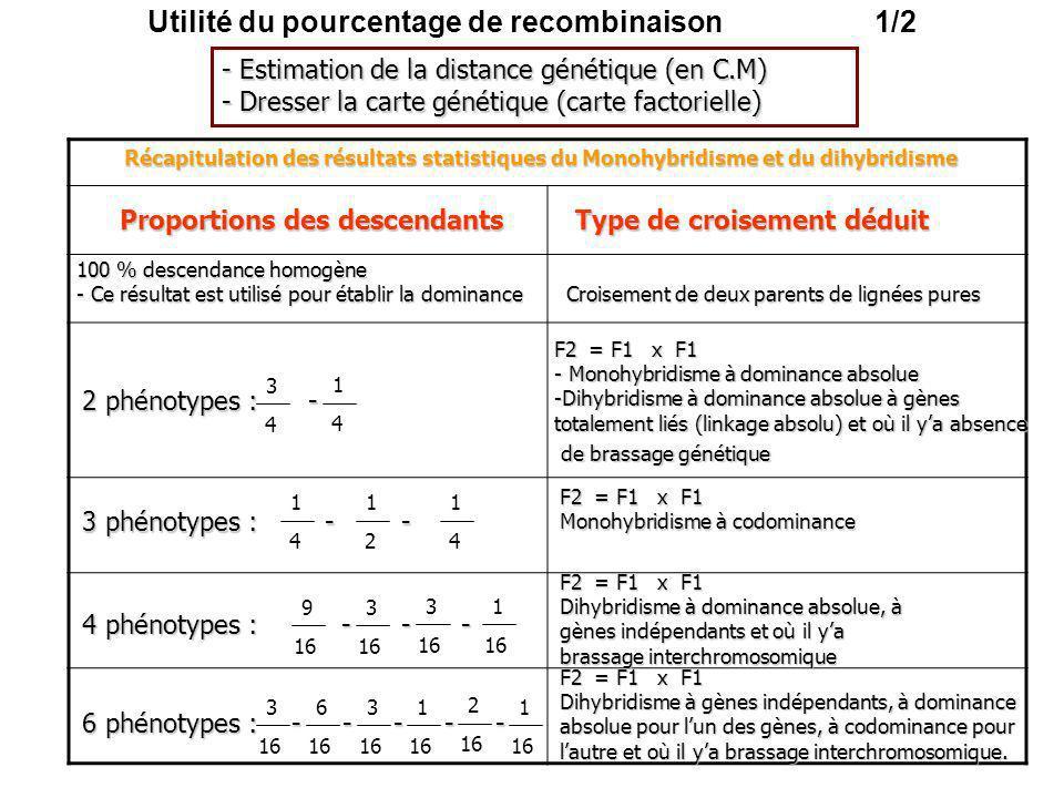 Utilité du pourcentage de recombinaison 1/2