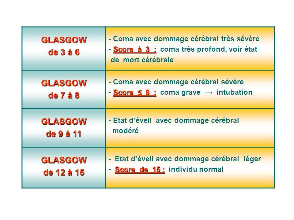 GLASGOW de 3 à 6. - Coma avec dommage cérébral très sévère. - Score à 3 : coma très profond, voir état.