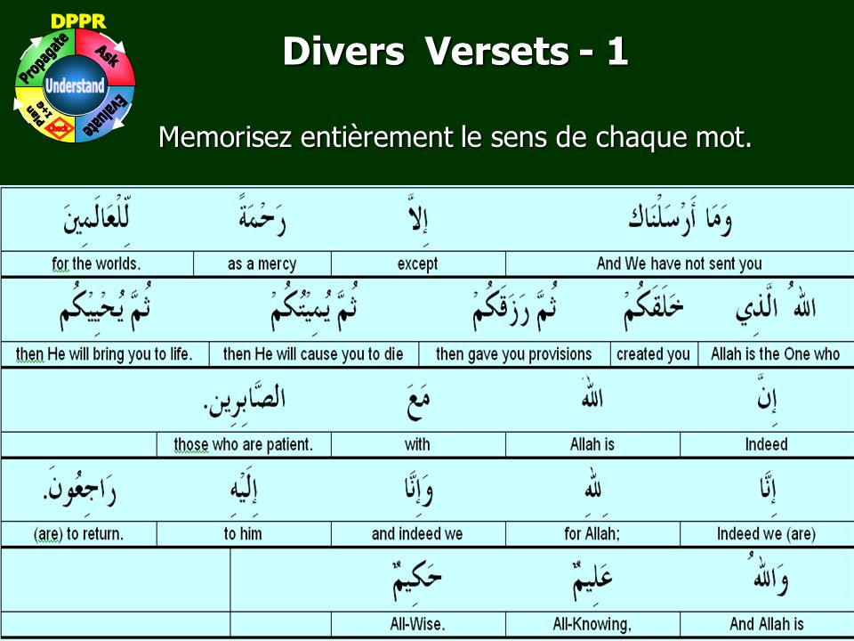 Memorisez entièrement le sens de chaque mot.