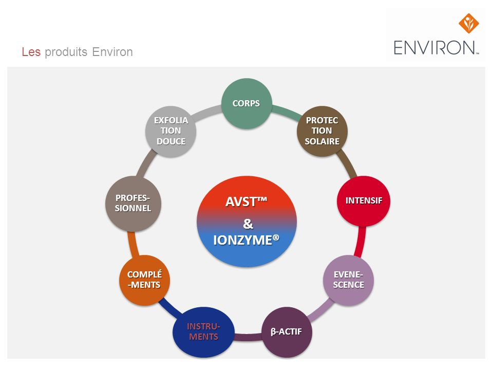AVST™ & IONZYME® Les produits Environ CORPS EXFOLIA TION DOUCE