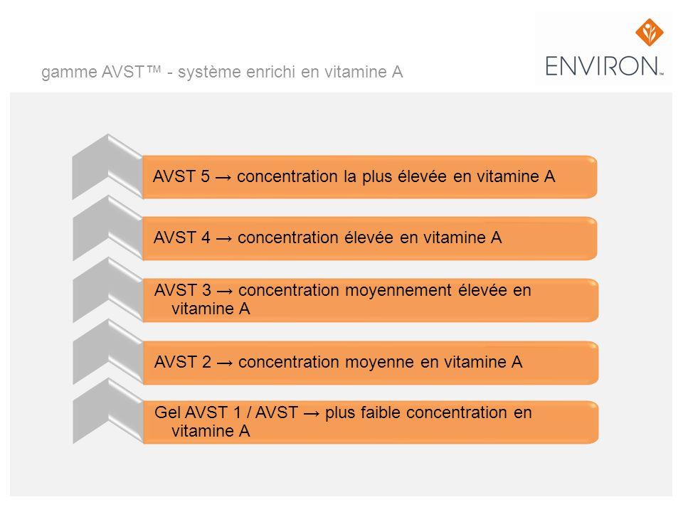 gamme AVST™ - système enrichi en vitamine A
