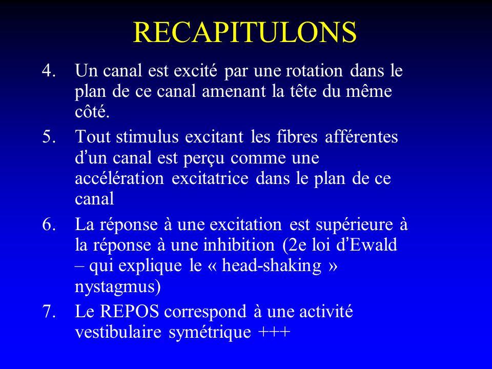 RECAPITULONS Un canal est excité par une rotation dans le plan de ce canal amenant la tête du même côté.